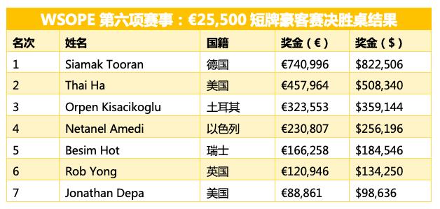 【蜗牛棋牌】Siamak Tooran摘得€25,500短牌赛事桂冠,揽获奖金€740,996