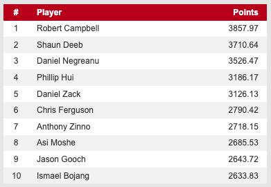 【蜗牛棋牌】WSOP主赛冠军Hossein Ensan打入决胜桌,Campbell重回POY榜首