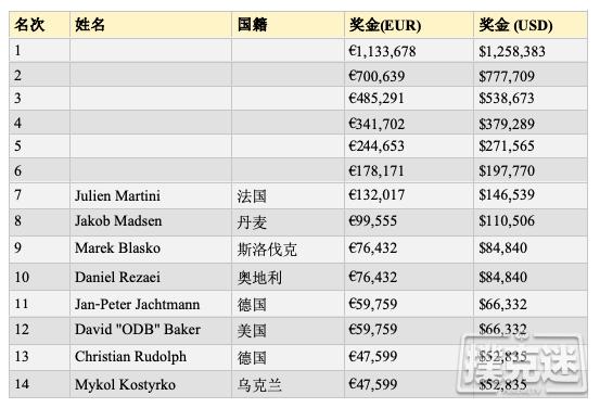 【蜗牛棋牌】WSOPE主赛六强:Zinno领跑,Sammartino晋级