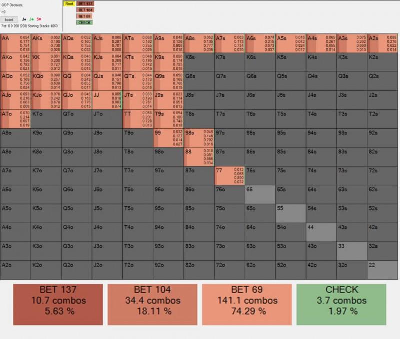 【蜗牛棋牌】牌局分析:AJ如何在J-J-5翻牌面获取最大价值