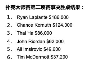 【蜗牛棋牌】扑克大师赛第二项K PLO赛事:Ryan Laplante夺冠,Chance Kornuth蝉联第二!
