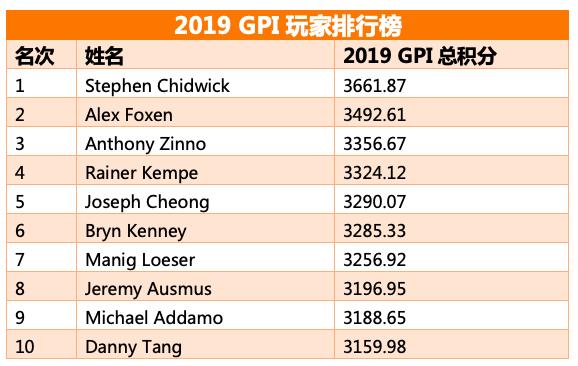 【蜗牛棋牌】全球扑克指数:Winter稳居POY榜首,Chidwick依旧领跑总榜
