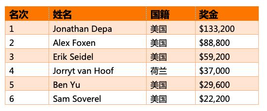 【蜗牛棋牌】Jonathan Depa斩获扑克大师赛K短牌胜利,入账3,200