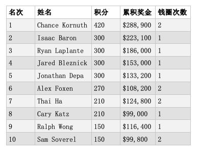 【蜗牛棋牌】Jared Bleznick摘得2019扑克大师赛K八项混合赛桂冠,奖金3,000