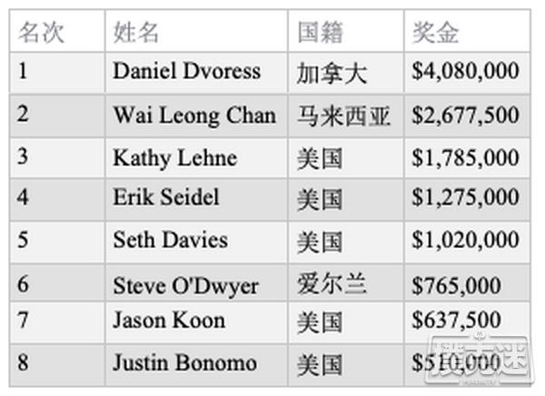【蜗牛棋牌】Daniel Dvoress斩获第六届超高额豪客碗冠军,奖金,080,000