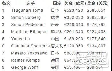 【蜗牛棋牌】Tsugunari Toma一周内收获两个豪客赛冠军