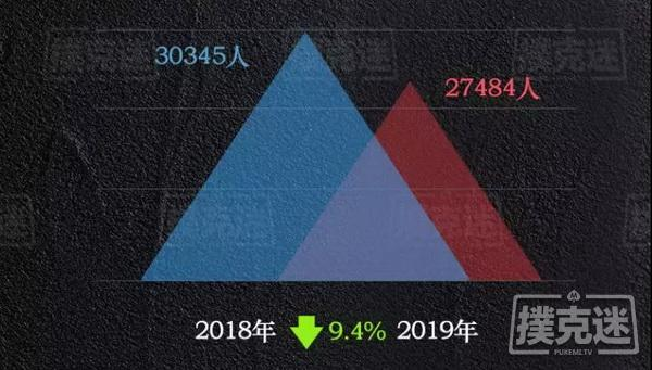 【蜗牛棋牌】2019国内德扑线下赛事年终盘点,数据告诉你真相!