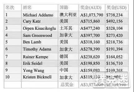 【蜗牛棋牌】Michael Addamo夺冠澳洲百万赛A,000挑战赛