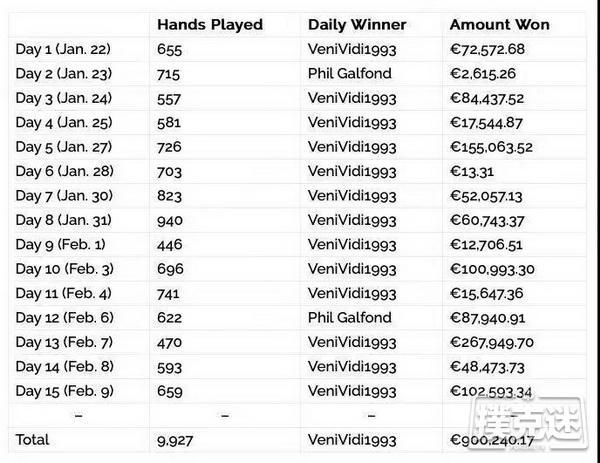 【蜗牛棋牌】Galfond挑战赛Day15:Phil Galfond输牌超过€900K