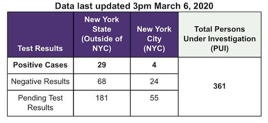 【蜗牛棋牌】纽约州确诊病例至33例