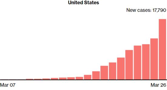 【蜗牛棋牌】美国新冠肺炎确诊病例超过10万