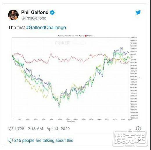 【蜗牛棋牌】Galfond挑战赛首轮5打底池手牌