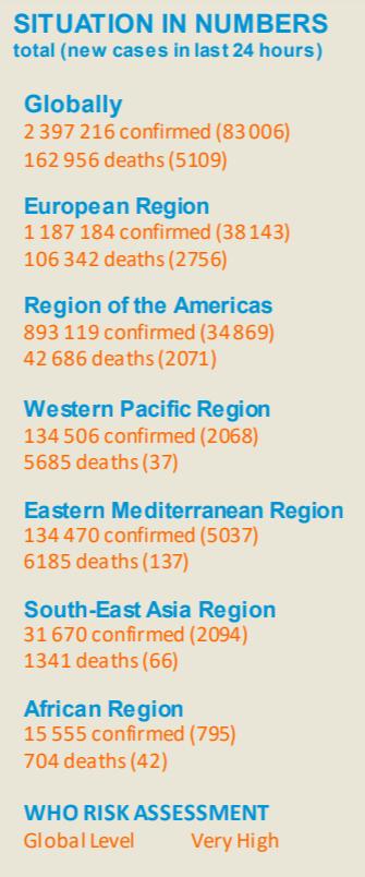 【蜗牛棋牌】世卫组织: 全球新增83006例新冠肺炎确诊病例