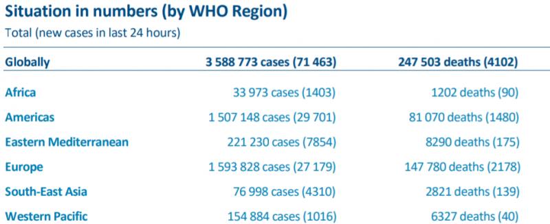【蜗牛棋牌】世卫组织:全球新冠肺炎确诊病例新增71463例