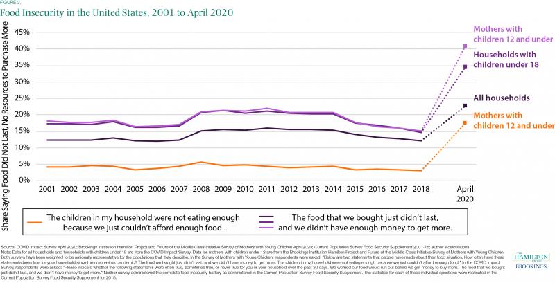 【蜗牛棋牌】美智库报告:经济衰退导致美国近五分之一儿童吃不饱