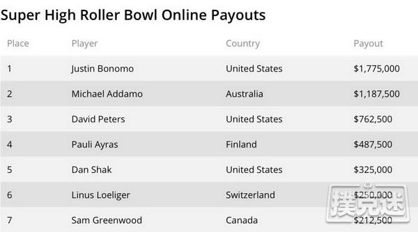 【蜗牛棋牌】Bonomo夺得第三个超级碗冠军头衔,决赛桌众星云集David Peters获得第3,Loeliger第6