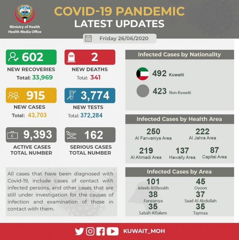 【蜗牛棋牌】科威特新增915例新冠肺炎确诊病例 累计达43703例