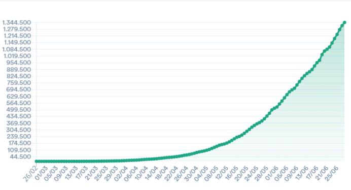 【蜗牛棋牌】巴西新冠确诊病例数逾136万 美洲1/4死亡病例在巴西