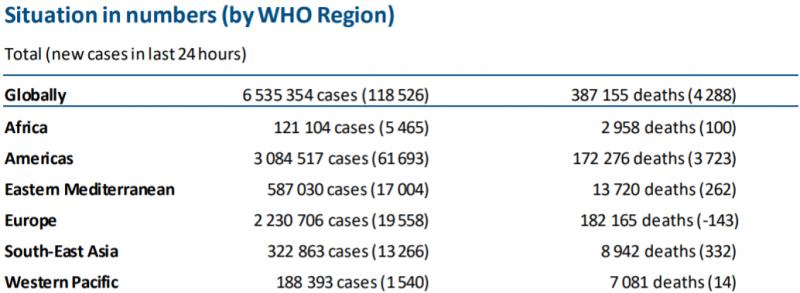 【蜗牛棋牌】世卫组织:全球新冠肺炎确诊病例新增118526例