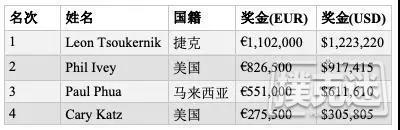 【蜗牛棋牌】帝王娱乐老板击败Phil Ivey斩获100K短牌胜利,奖金€1,102,000