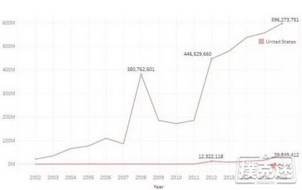 【蜗牛棋牌】4张图表告诉你德州扑克在中国正经历怎样的崛起
