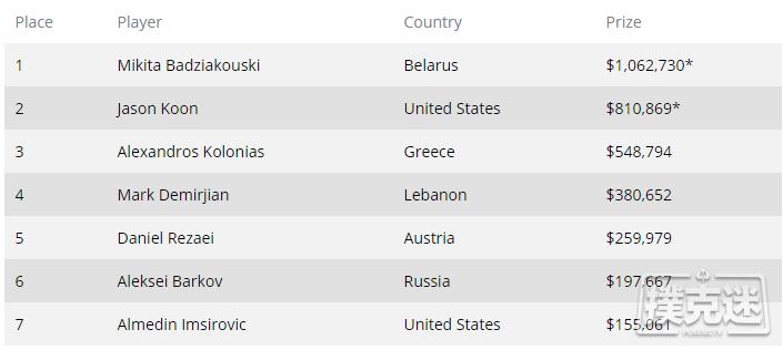 【蜗牛棋牌】Mikita Badziakouski赢得WPT世界线上冠军赛