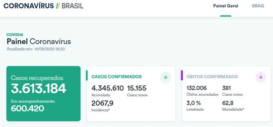 【蜗牛棋牌】巴西单日新增确诊病例逾1.5万例 累计逾434万例