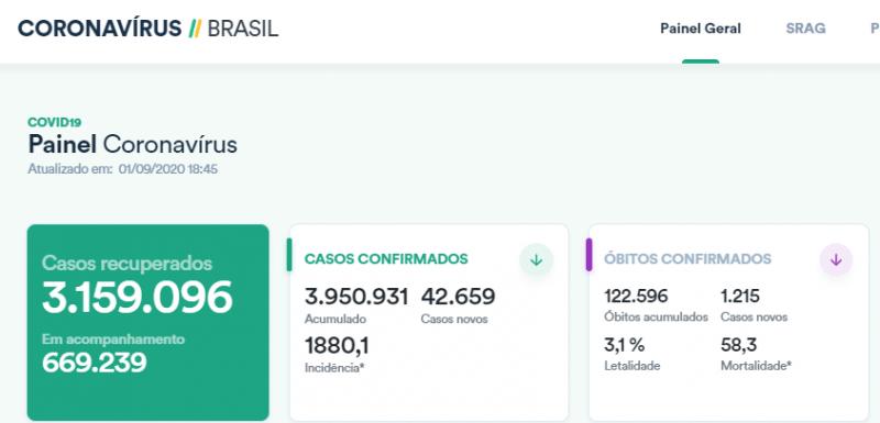 【蜗牛棋牌】巴西单日新增确诊病例超4.2万例 累计逾395万例
