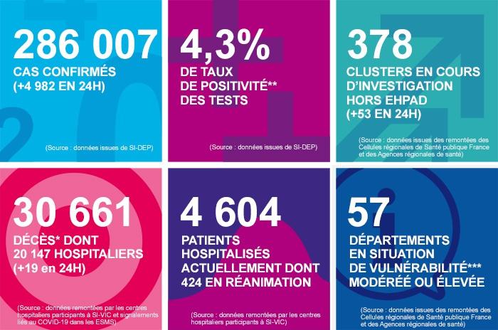 【蜗牛棋牌】法国新冠确诊病例单日增加4982例 累计确诊286007例