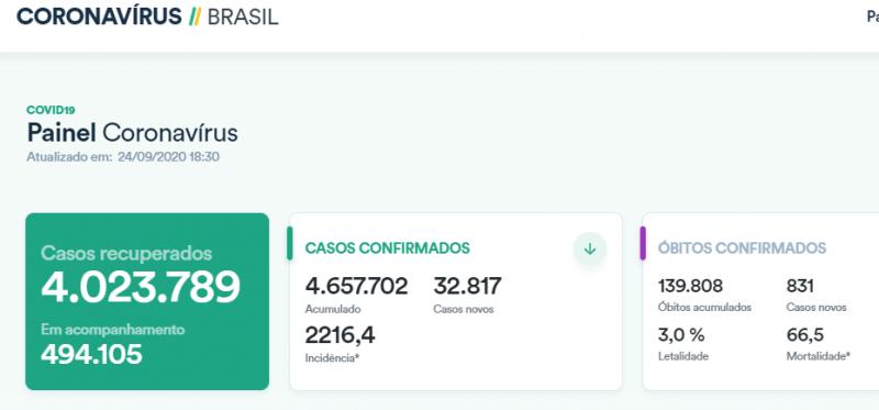 【蜗牛棋牌】巴西单日新增确诊病例逾3.2万例 累计超465万例