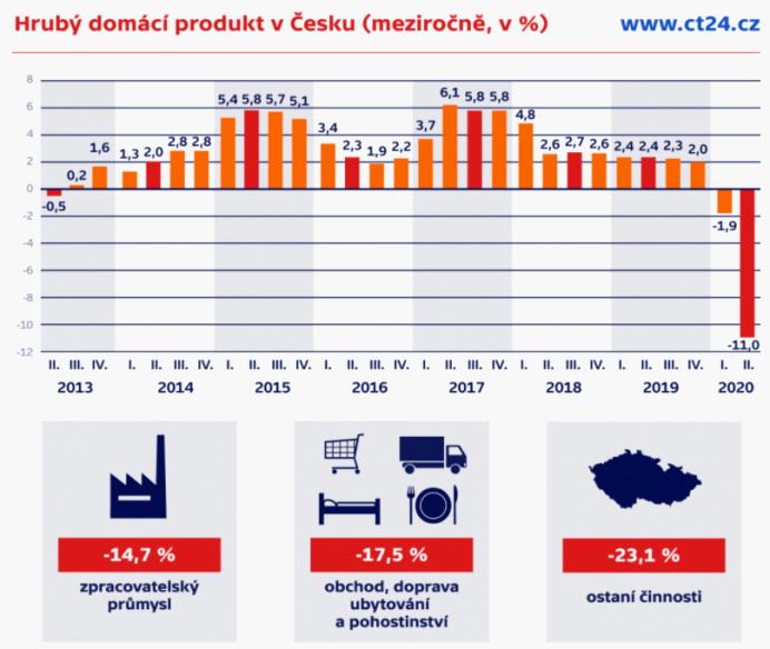 【蜗牛棋牌】创最大跌幅!捷克今年第二季度GDP降幅达11%