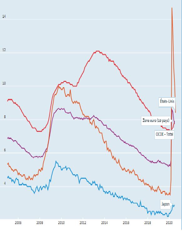 【蜗牛棋牌】经合组织国家失业率7月降至7.7% 仍高于疫前水平