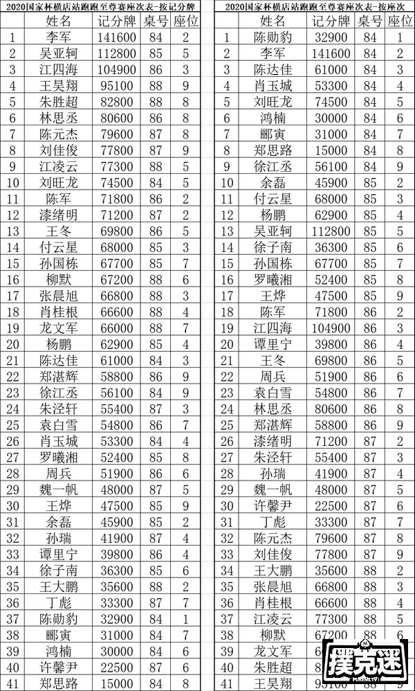 【蜗牛棋牌】国家杯横店站 | 入围圈诞生!何鸣以187.5W记分牌成为主赛复赛领先者!