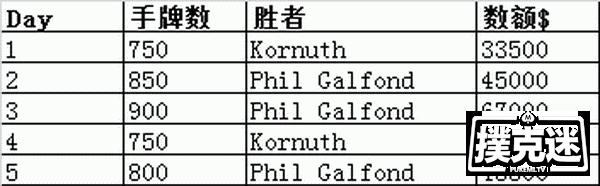 【蜗牛棋牌】5场单挑后,Phil Galfond领先Kornuth近10万美元