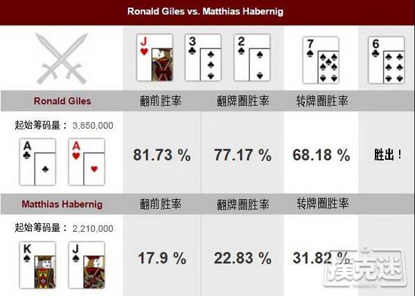 【蜗牛棋牌】德州扑克牌局分析,AA vs KJs