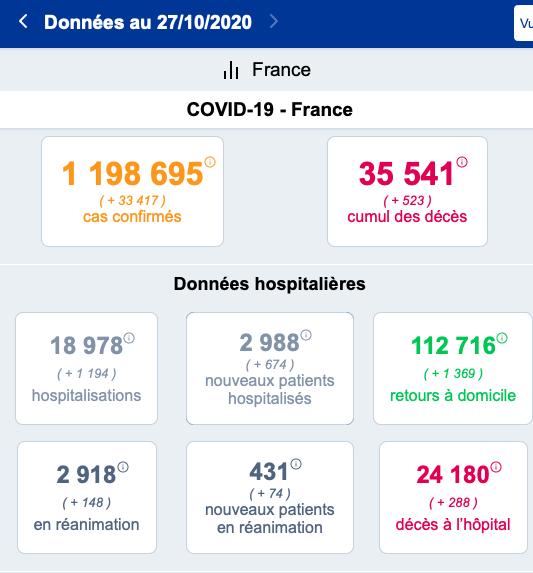 【蜗牛棋牌】法国单日新增33417例新冠确诊 或将再次实施全国禁足