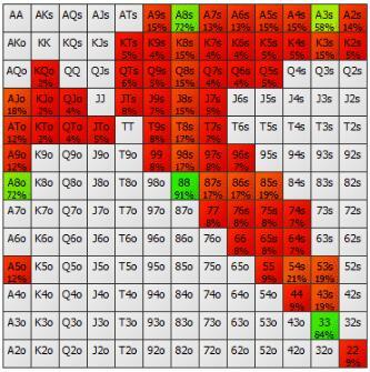 【蜗牛棋牌】德州扑克帮助你选择完美下注尺度的四个法则