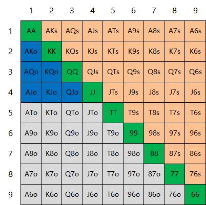【蜗牛棋牌】6+大牌德州扑克基本知识(下)