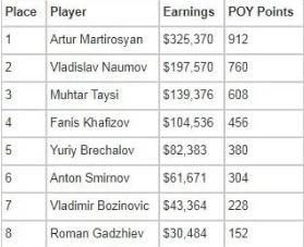 【蜗牛棋牌】Artur Martirosyan赢得2021年欧洲扑克巡回赛索契主赛冠军