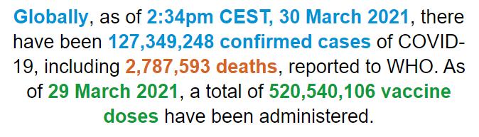 【蜗牛棋牌】世卫组织:全球新冠肺炎确诊病例超过1.273亿例