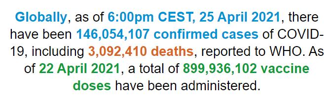 【蜗牛棋牌】世卫组织:全球新冠肺炎确诊病例超过1.46亿例