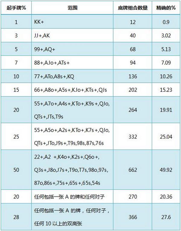 【蜗牛棋牌】德州扑克基本概率-1