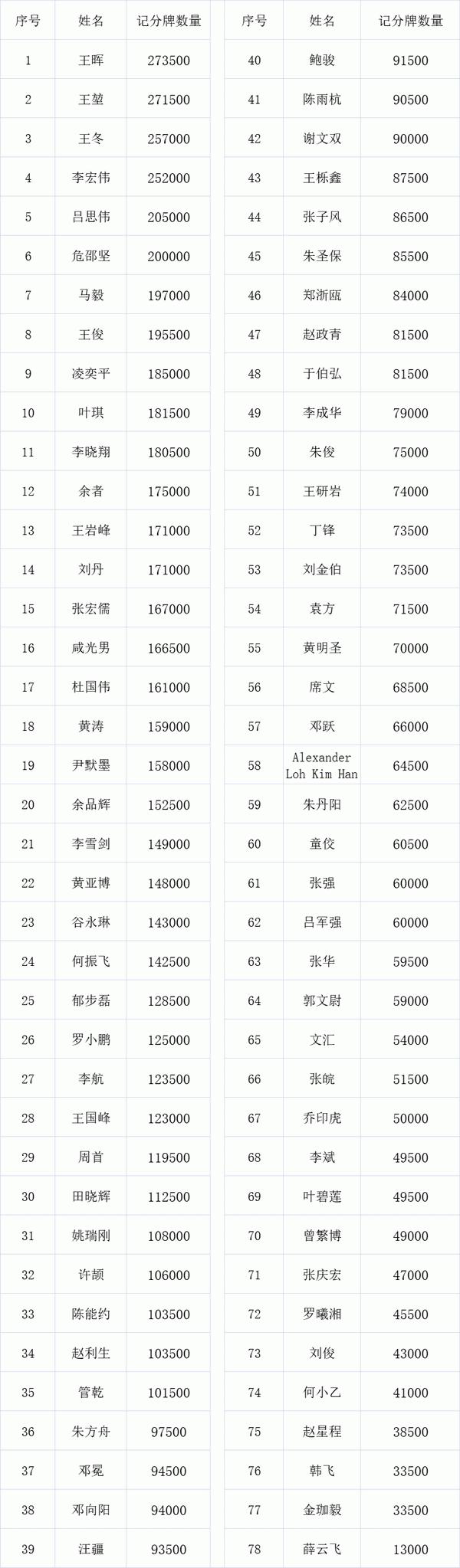 【蜗牛棋牌】2021 TPC老虎杯 | 主赛总人数1422人,其中370位选手进入第二轮!