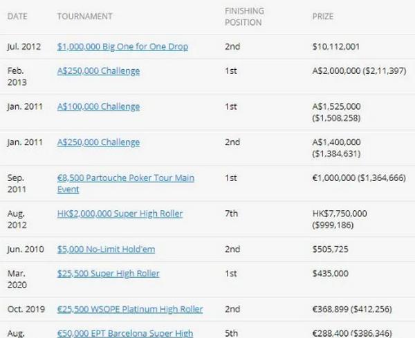 【蜗牛棋牌】英国职业玩家Sam Trickett从扑克中抽身而出