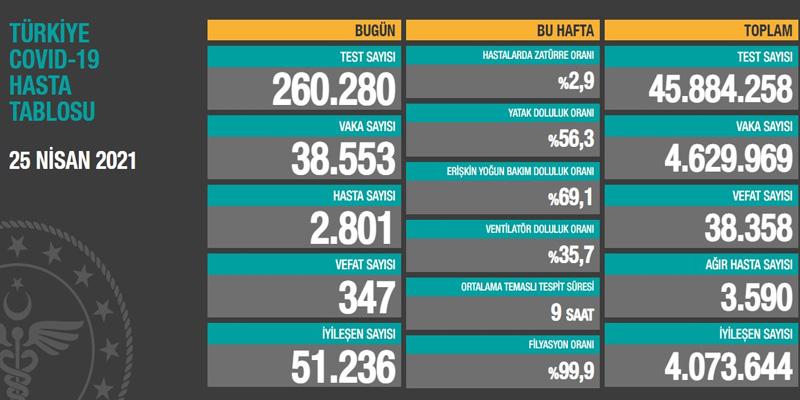 【蜗牛棋牌】土耳其新增38553例新冠肺炎确诊病例 累计4629969例