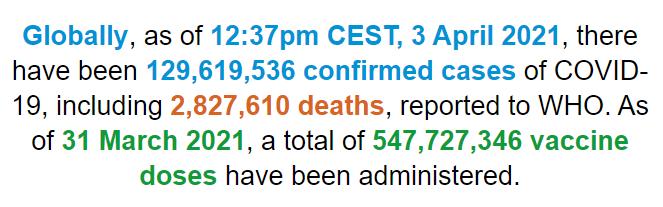【蜗牛棋牌】世卫组织:全球新冠肺炎确诊病例超1.296亿例