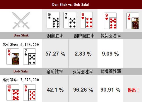 【蜗牛棋牌】德州扑克牌局分析:Dan Shak vs Bob Safai