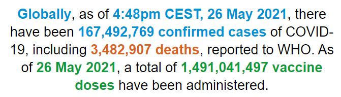 【蜗牛棋牌】世卫组织:全球新冠肺炎确诊病例超1.674亿例