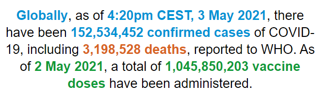 【蜗牛棋牌】世卫组织:全球新冠肺炎确诊病例超过1.525亿例