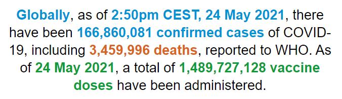 【蜗牛棋牌】世卫组织:全球新冠肺炎确诊病例超过1.6686亿例